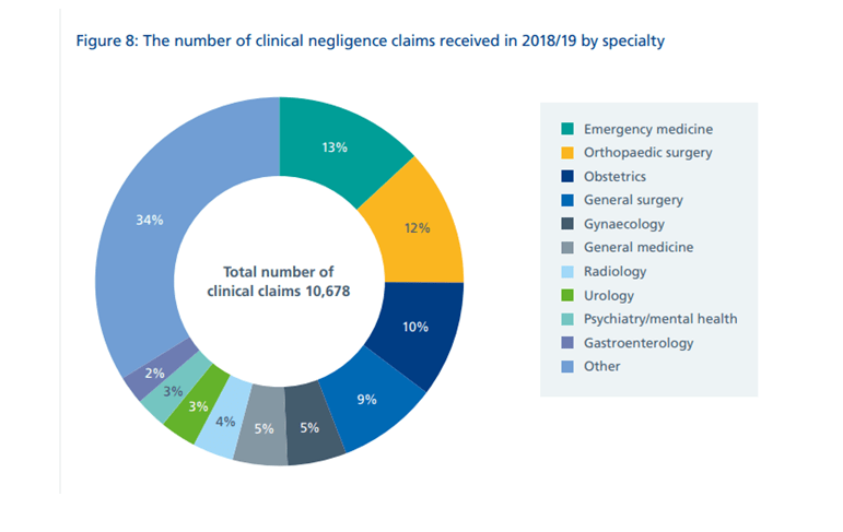 NHS Negligence Claims 2018 /19