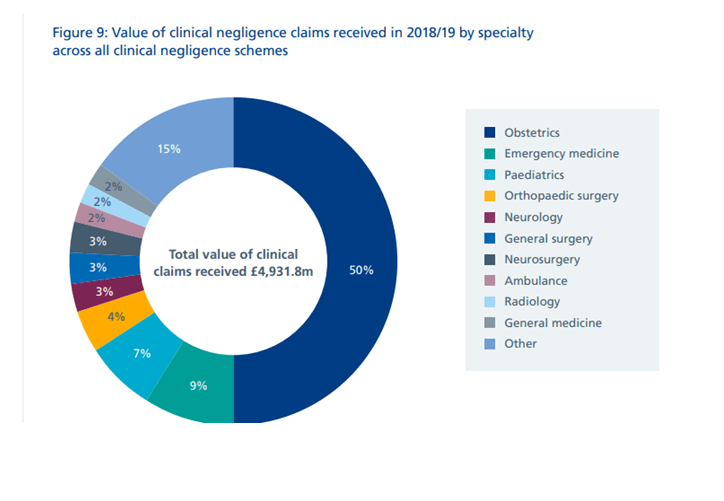 Value of Clinical Negligence Claims 2018/19